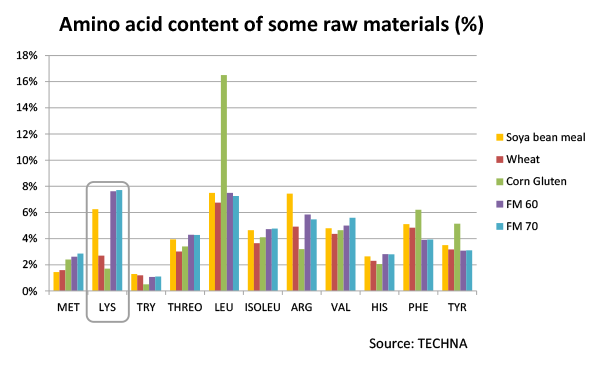 Amino acid content in raw materials aquaculture aquafeed