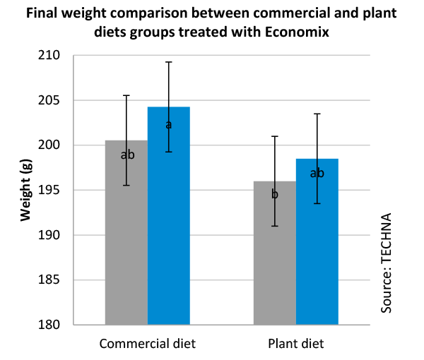 Final weight comparison between commercial and plant diets groups treated with economix