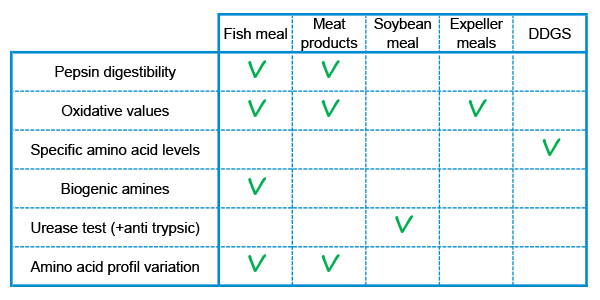table analyses according to raw materials aquaculture aquafeed