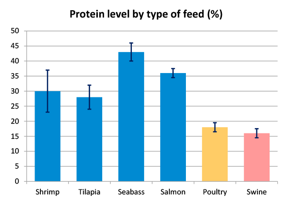 Protein level by type of feed aquaculture aquafeed